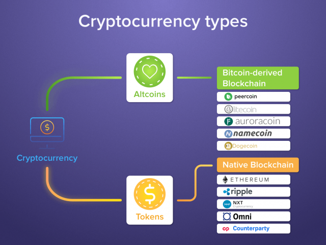 Crypto Currency for Traveling